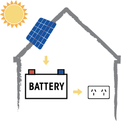 solar power systems with battery storage