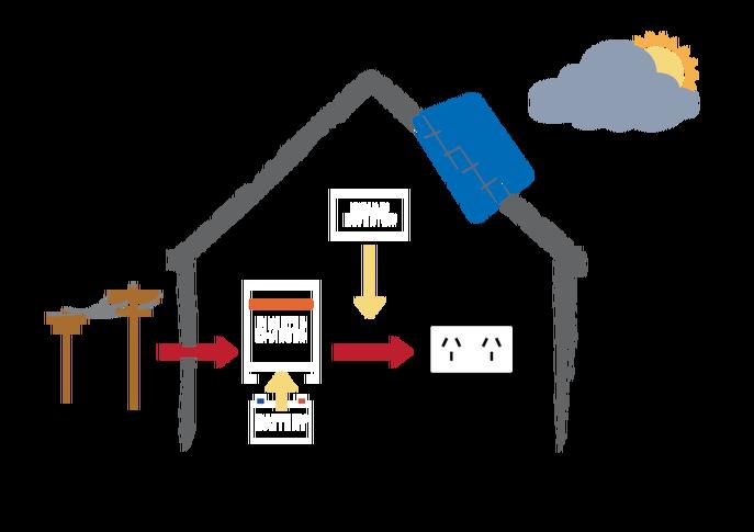 battery storage solar systems